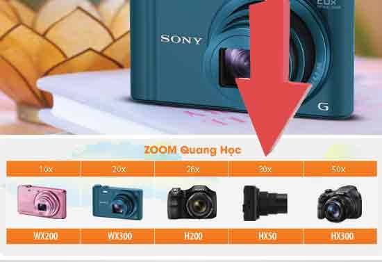 Sony-Cybershot-DSC-HX50V