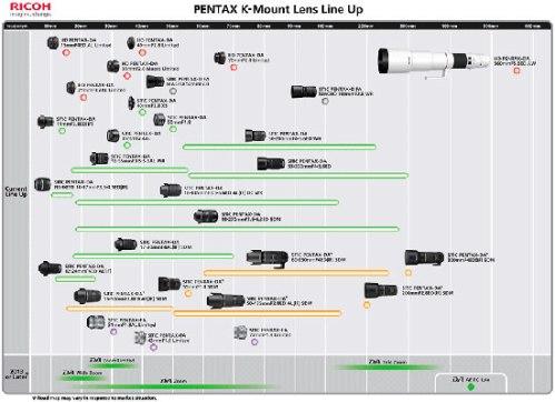 Pentax-roadmap