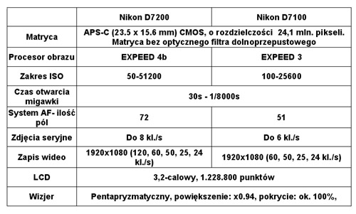 NikonD7200-7100