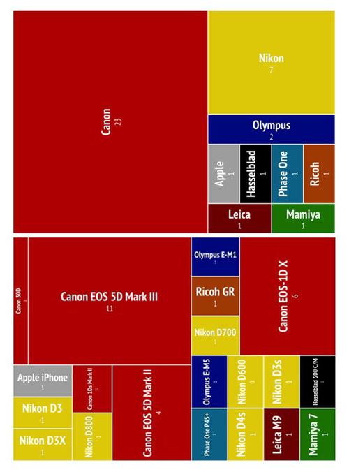 WPP2015-statystyka