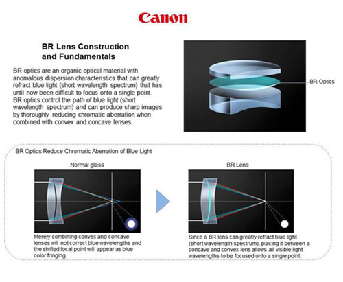 Canon-EF-35-mmf1.4L-II_3