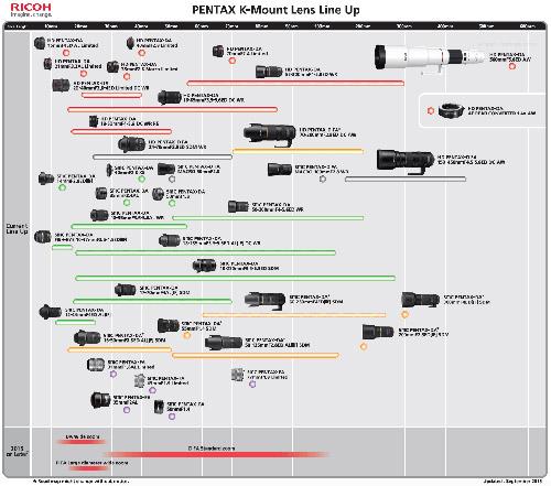Pentax-lens-roadmap_1