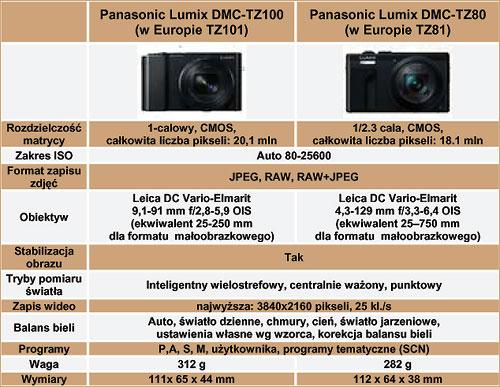 Panasonic-TZ1010-TZ81