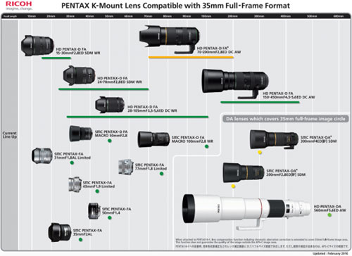pentax-current_lenses