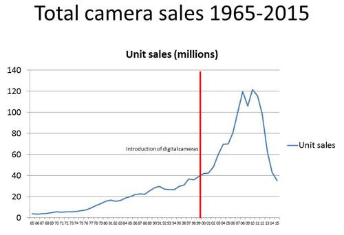 sprzedaz1965-2015